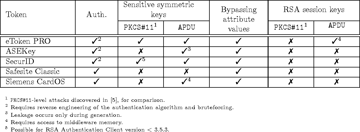 Figure 1 from APDU-Level Attacks in PKCS#11 Devices