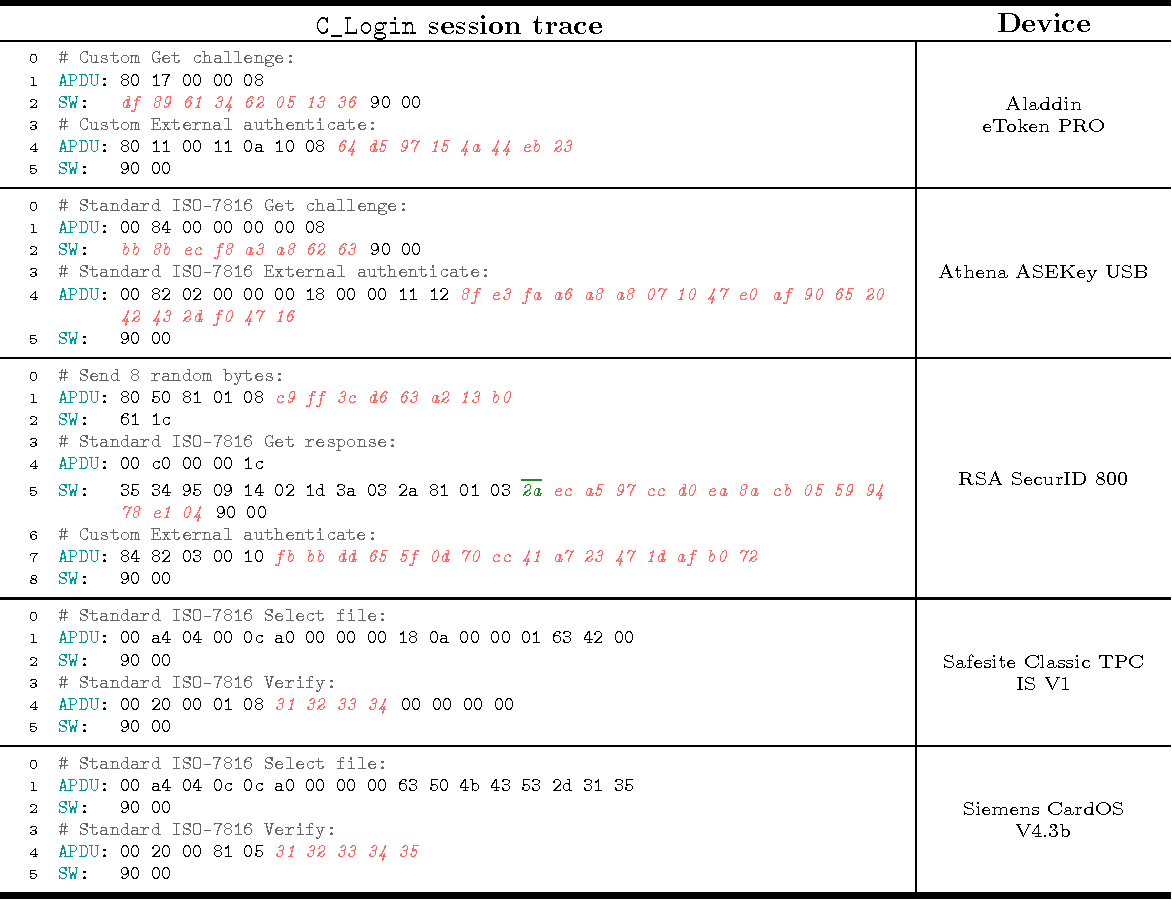 Table 2 from APDU-Level Attacks in PKCS#11 Devices