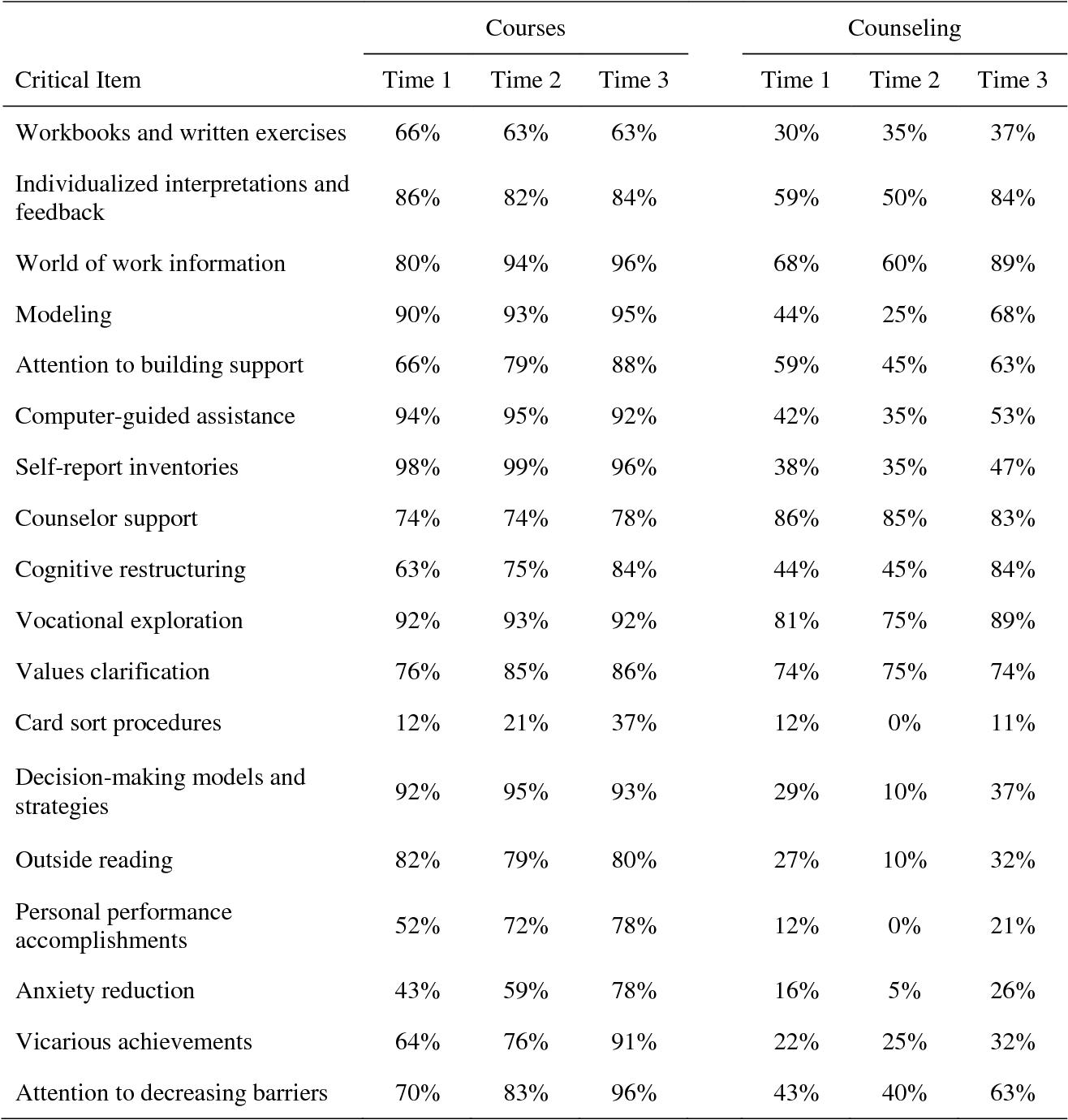 Popular dissertation proposal writer services