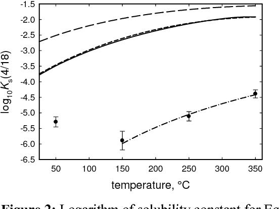 Solubility of Zinc Silicate and Zinc Ferrite in Aqueous