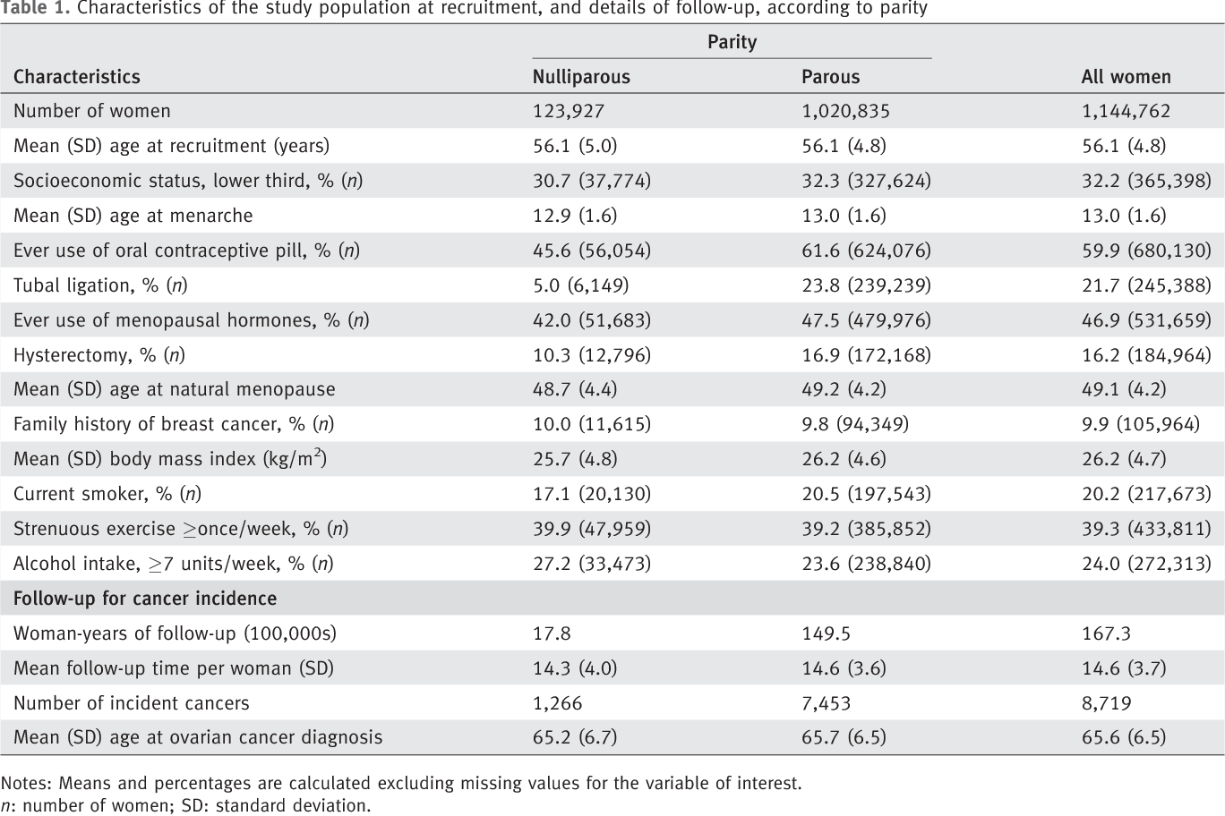 Histological Subtypes Of Ovarian Cancer Associated With Parity And Breastfeeding In The Prospective Million Women Study Semantic Scholar