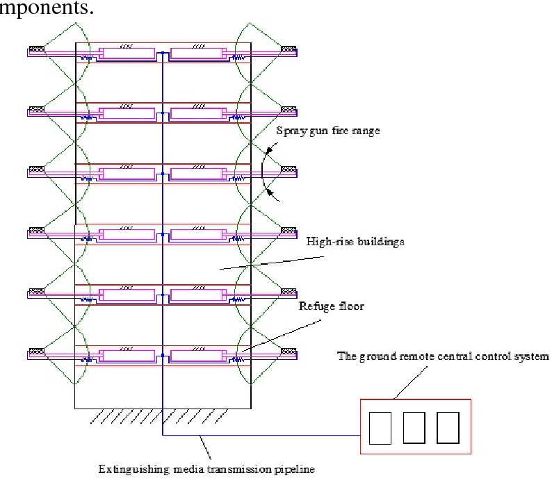 Pdf New Fire Control System Design For Fire Fighting And Rescue Equipment Semantic Scholar