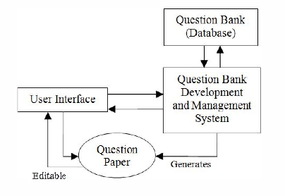 Figure 1 from Design of adaptive question bank development