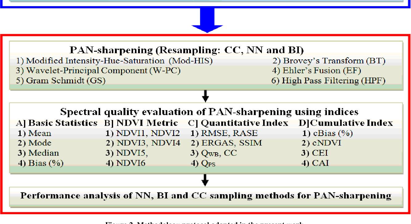 PDF] A Comprehensive Evaluation of PAN-Sharpening Algorithms