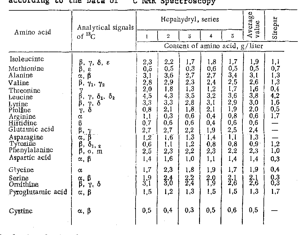 Table 1 From 13c Nmr Spectroscopy Of Amino Acid Mixtures Ii Amino Acid Composition Of Preparations Based On Liver Hydrolyzates Semantic Scholar