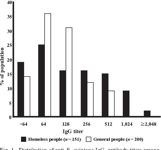 Figure 1 from Epidemiological studies on Bartonella quintana