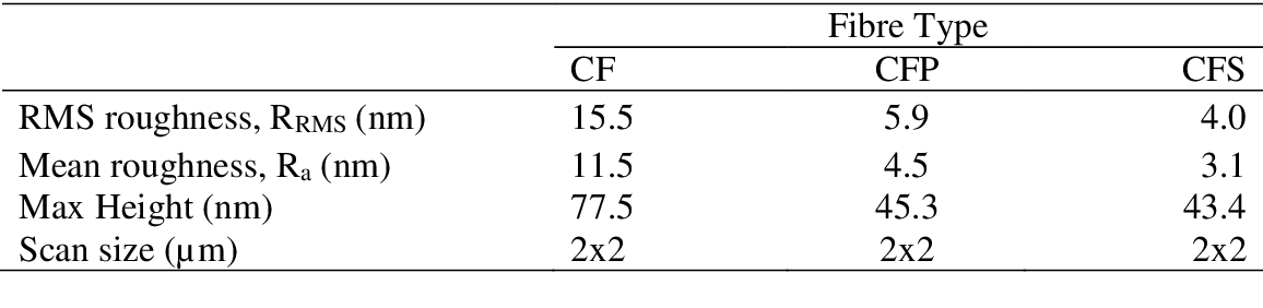 table 5-2