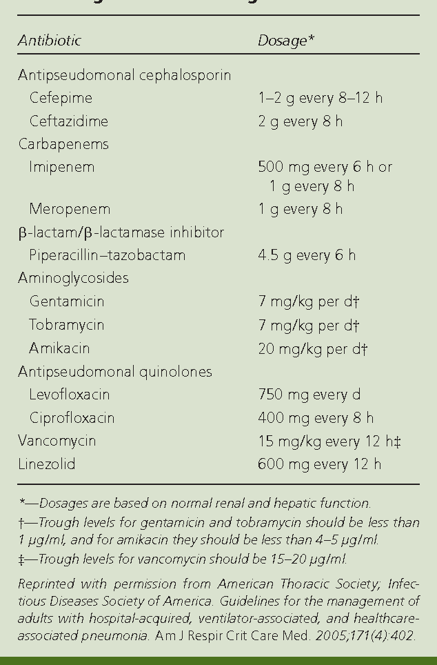 Table 2 From Treatment Of Nursing Home Acquired Pneumonia