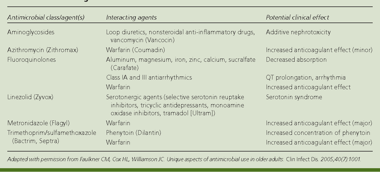 Table 4 From Treatment Of Nursing Home Acquired Pneumonia