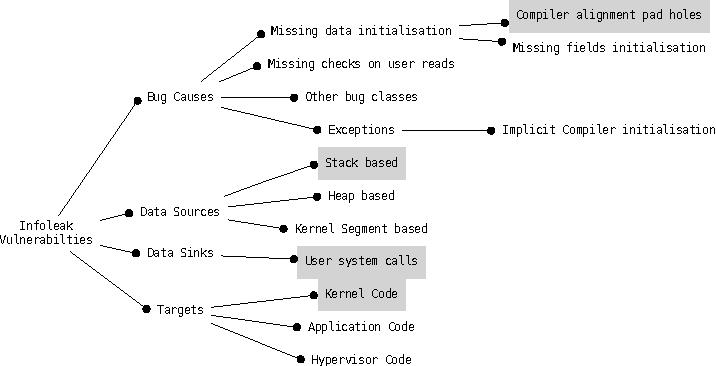 Detecting Stack Based Kernel Information Leaks - Semantic