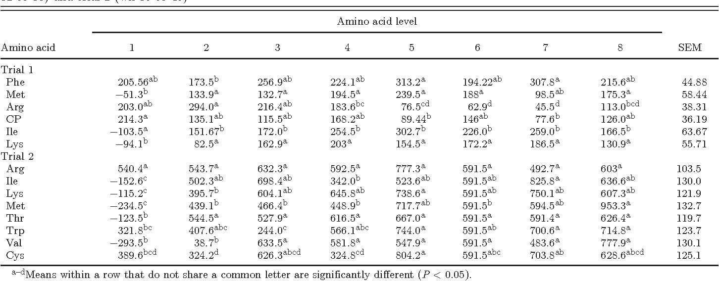 PDF] Amino acid requirements of broiler breeders at peak