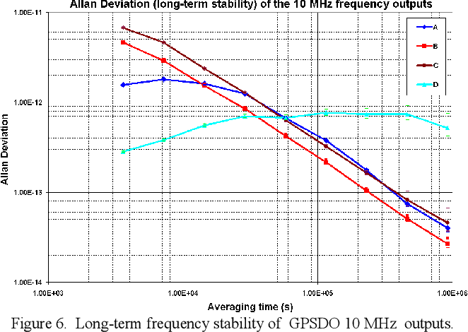 Figure 7 from Characterizing the performance of GPS