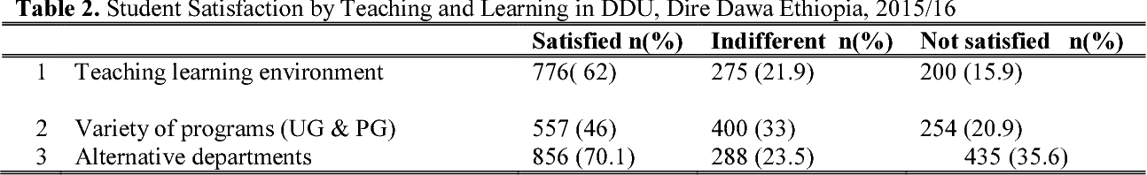 PDF] Assessment of Students' Satisfaction: A Case Study of