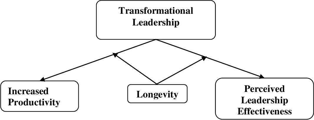 Dissertation helps support group llc jobs