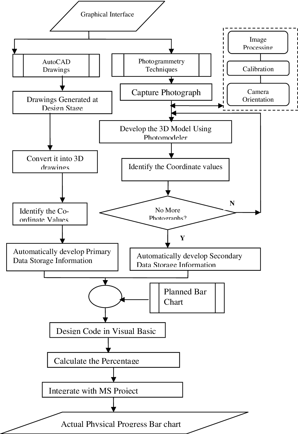 process flow diagram autocad figure 4 from digitalizing construction monitoring  dcm  an  digitalizing construction monitoring
