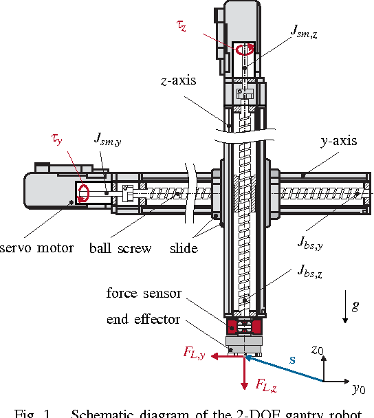 Figure 1 from Combined path following and compliance control