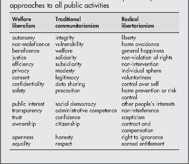 Table 1 from Public health and human values  - Semantic Scholar