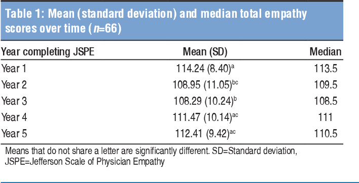 Table 1 from Does medical students' empathy change during