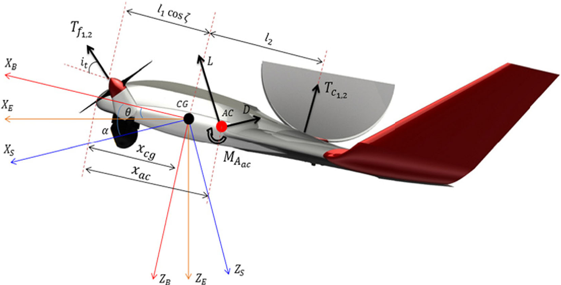 Figure 6 from Transition Flight Modeling of a Fixed-Wing