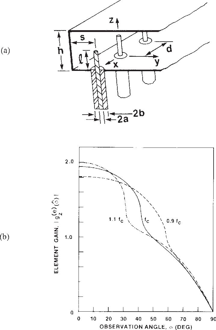figure 4.12