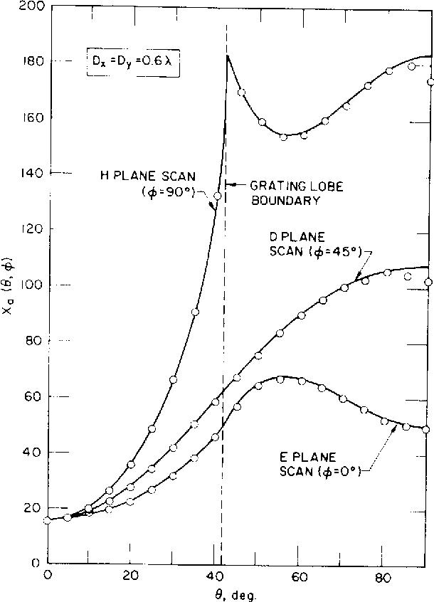 figure 6.17
