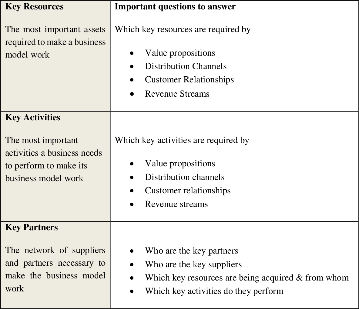 Creating innovation through iterative cost structure analysis for ...