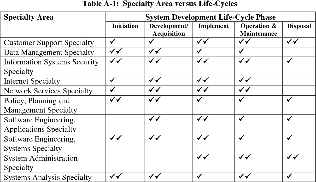 Table A-1 from Engineering Principles for Information