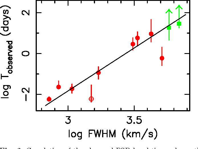 Fig. 6. Correlation of the observed PSD bend timescale vs. the FWHM of the Hβ optical emission line.