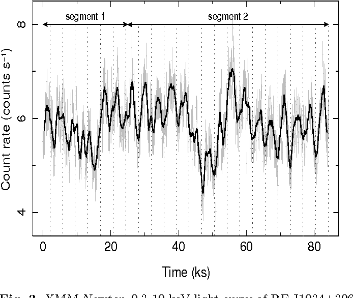 Fig. 3. XMM-Newton 0.3-10 keV light curve of RE J1034+396 [25]. The thick black line represents the running average over 9 bins. The vertical dotted lines show the expected times of minima obtained from folding segment 2 with the period 3733s.