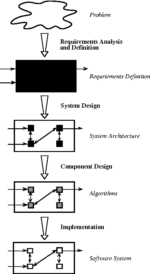 Figure 1 From Prototyping Oriented Software Development Concepts And Tools Semantic Scholar