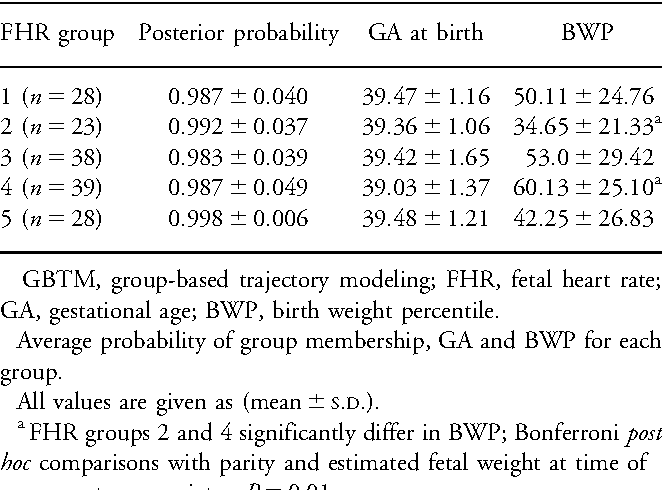 Table 2 from Patterns of fetal heart rate response at ∼30