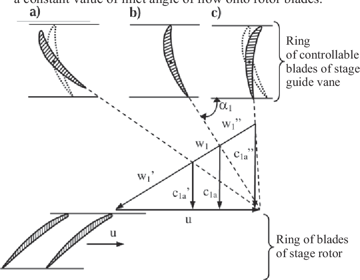 Modelling the characteristics of axial compressor of