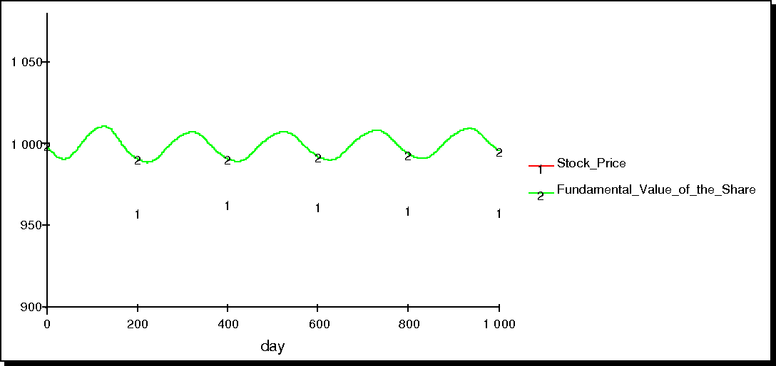 Figure 19: Stock price behavior when the rate of trend followers is 80% and the nontransaction ratio is 10%(Sim9).