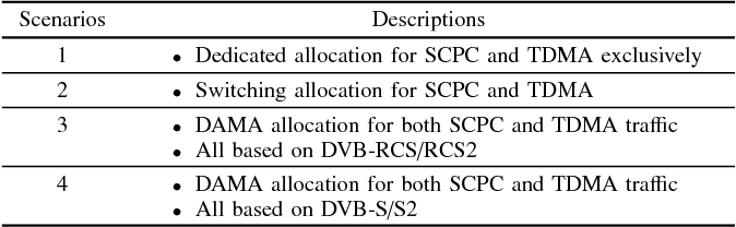 On the mixed support of TDMA and SCPC for satellite disaster