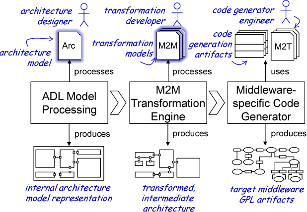 Figure 1 From Engineering Robotics Software Architectures With Exchangeable Model Transformations Semantic Scholar