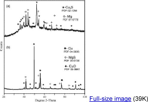 Figure 5 from Rapid reduction of copper sulfide (Cu2S) with