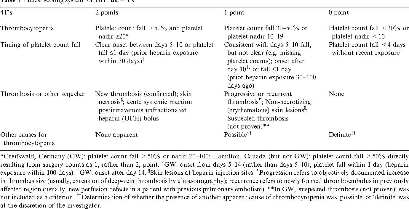 Awesome Table 1 From Evaluation Of Pretest Clinical Score 4 Ts Download Free Architecture Designs Scobabritishbridgeorg