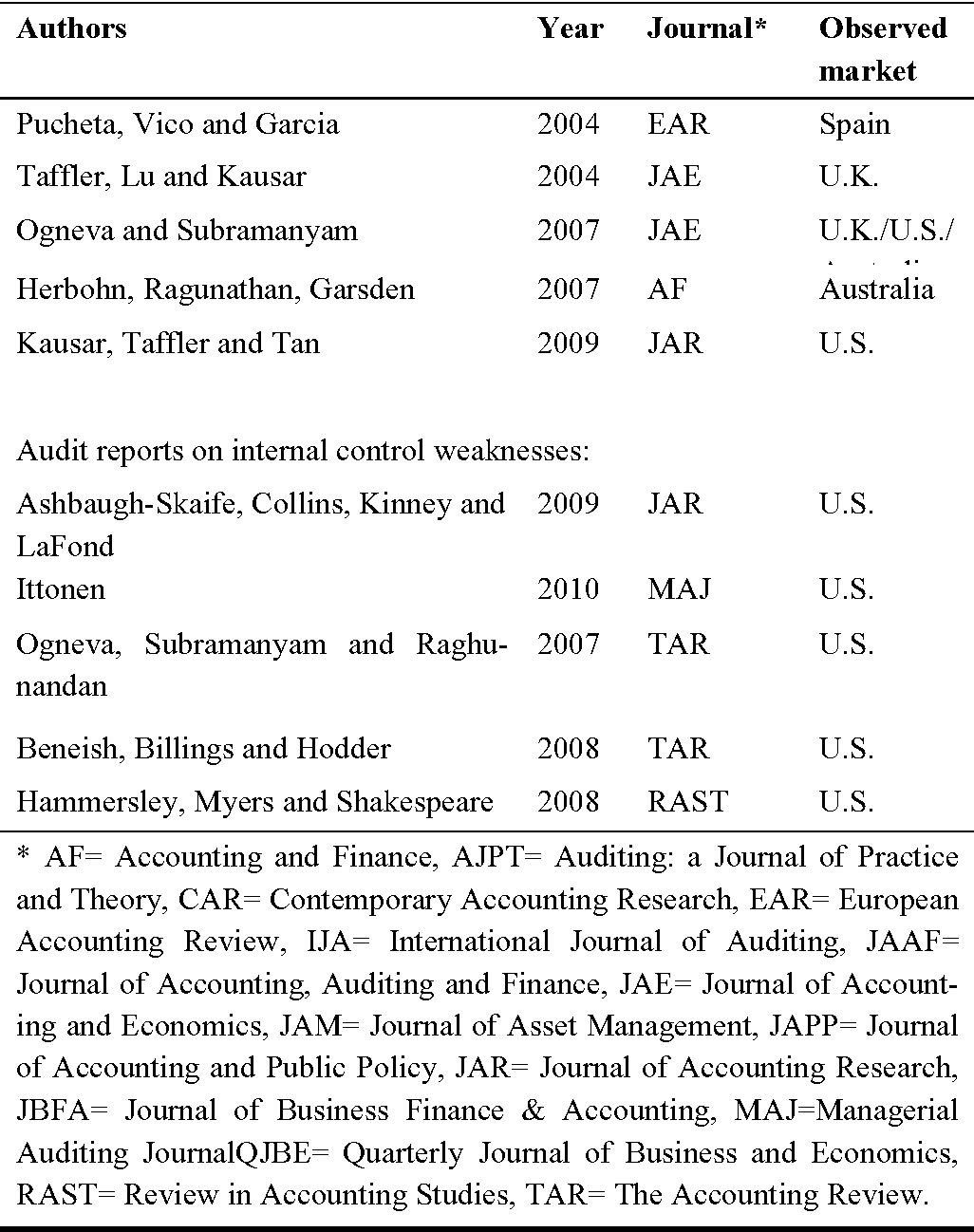 Table 1 from Examination of the Role of Auditing and the