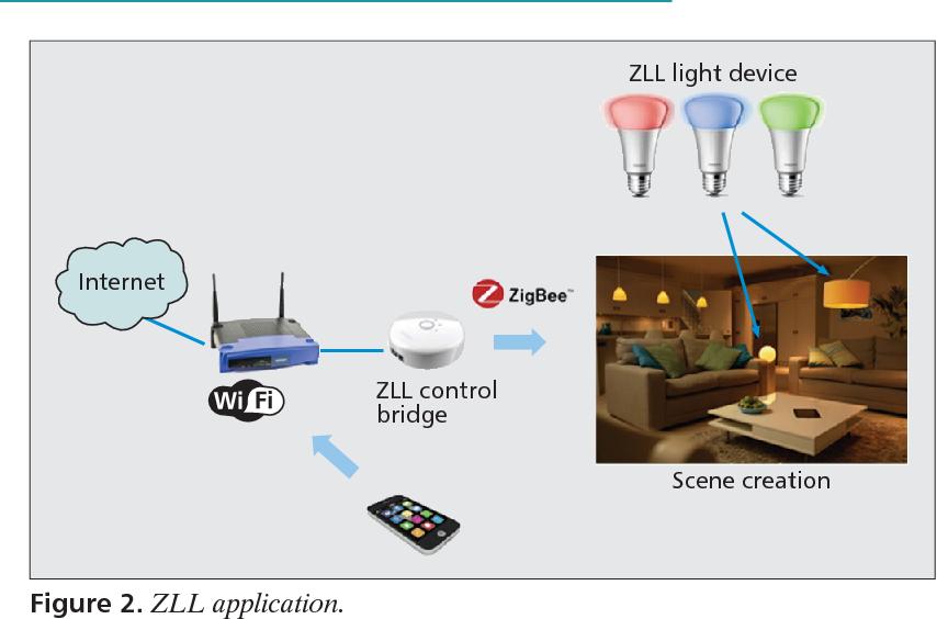 Zigbee light link and its applicationss - Semantic Scholar on status light, loop light, top light,