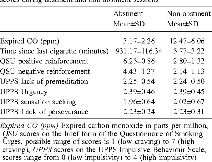 Delay discounting and the behavioural economics of cigarette