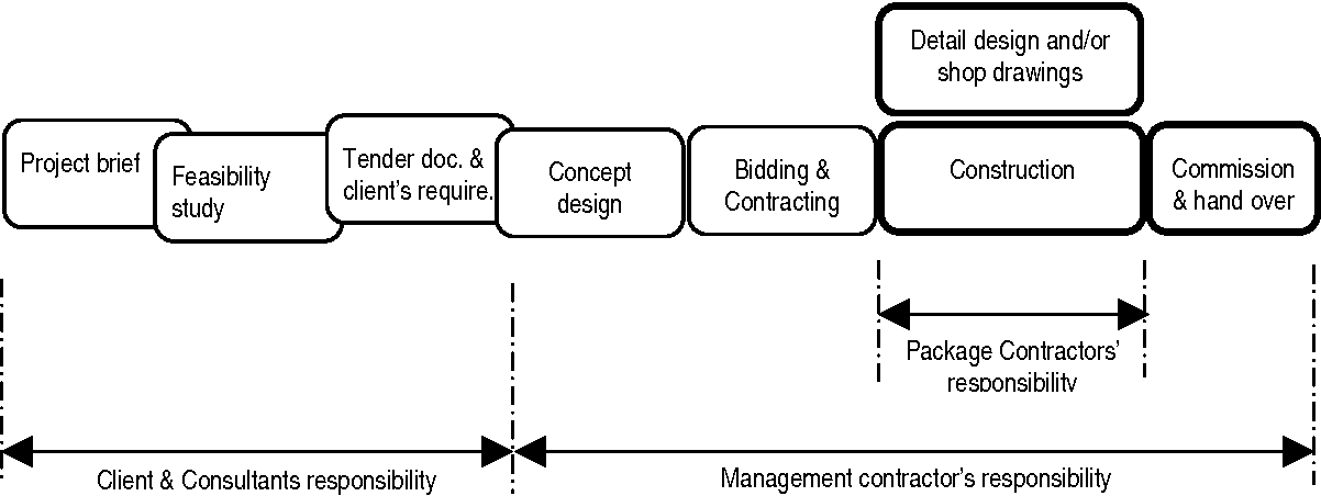 Figure 1 3 from Effect of procurement systems on the