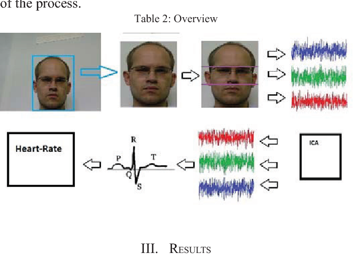 Table 2 from Video-based heart rate measurement from human