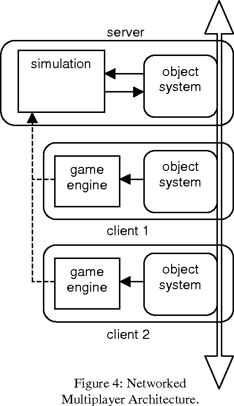Figure 4 from A Software Architecture for Games - Semantic