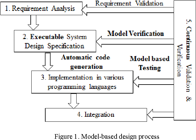 Use Of Model Based Design To Teach Embedded Systems Programming Semantic Scholar
