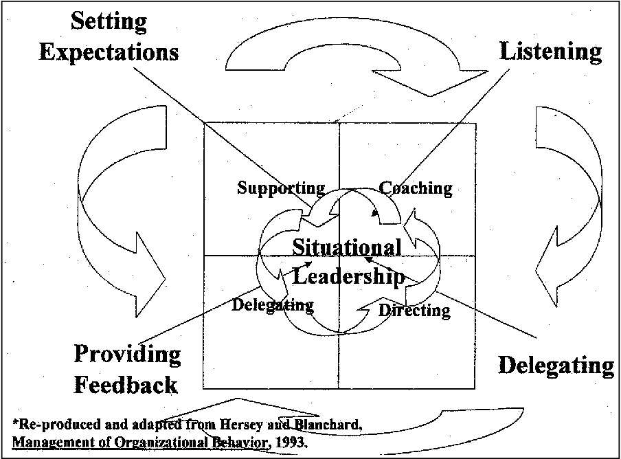 Analysis Of The Communication Components Found Within The Situational Leadership Model Toward Integration Of Communication And The Model Semantic Scholar