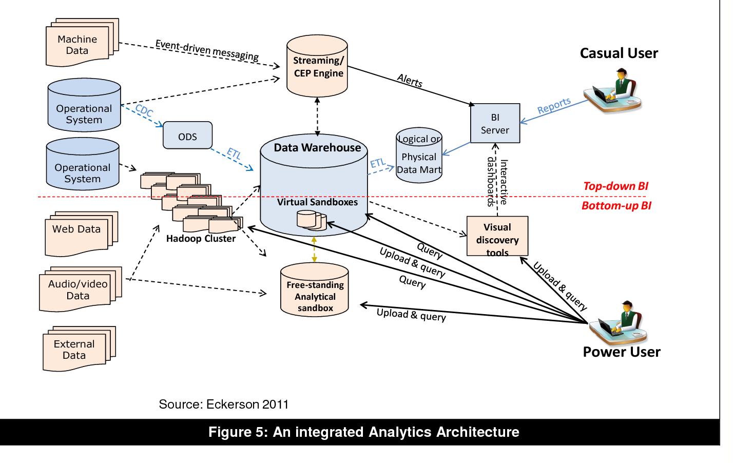 PDF] Tutorial: Big Data Analytics: Concepts, Technologies