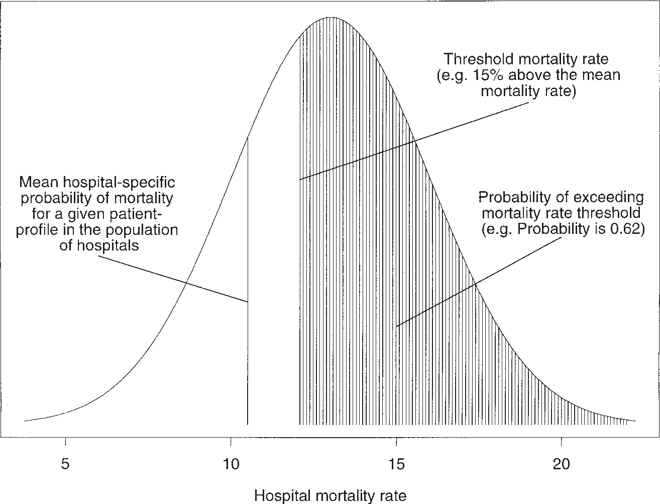 Figure 1 from A comparison of a Bayesian vs  a frequentist