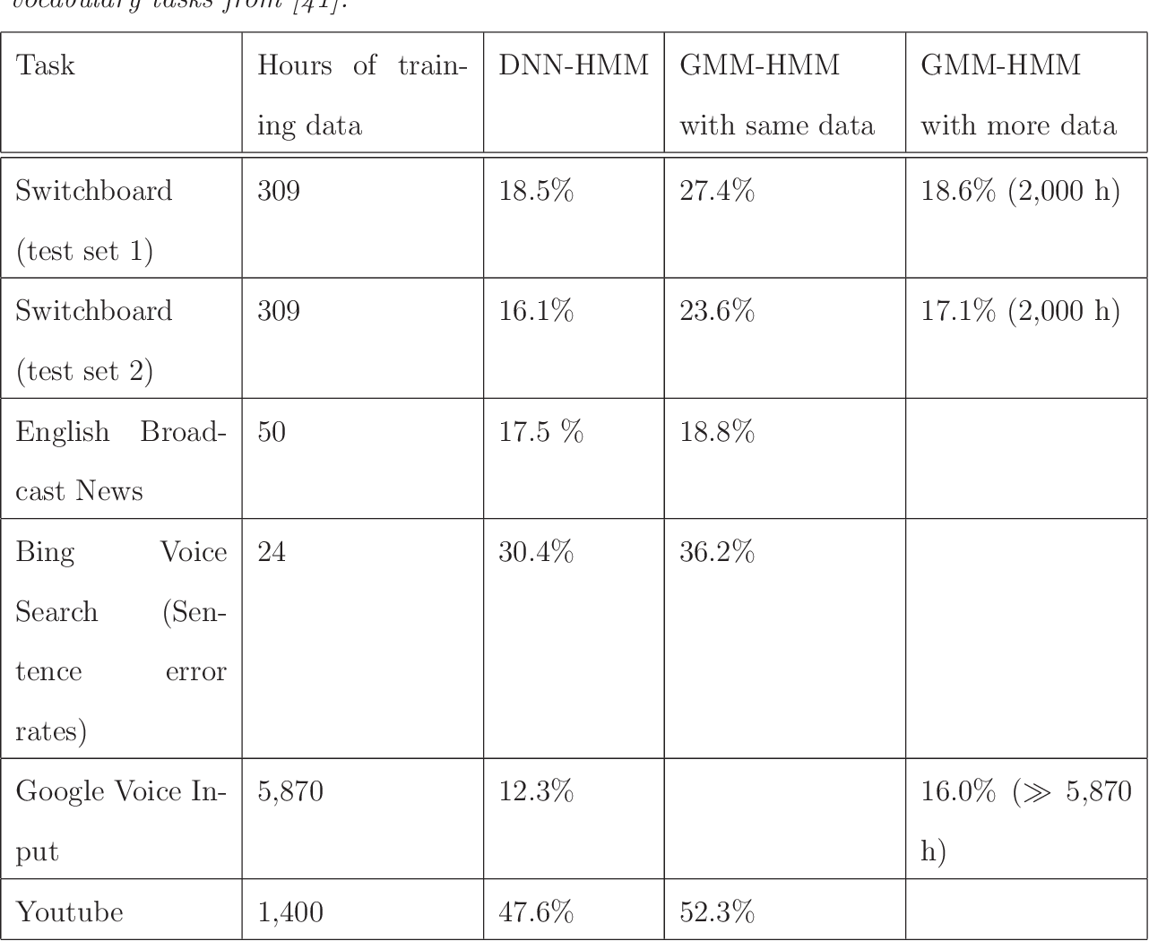 table 3.3