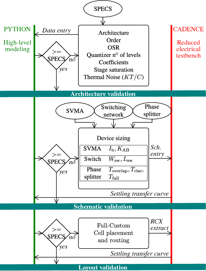 Design methodology for power-efficient SC delta-sigma