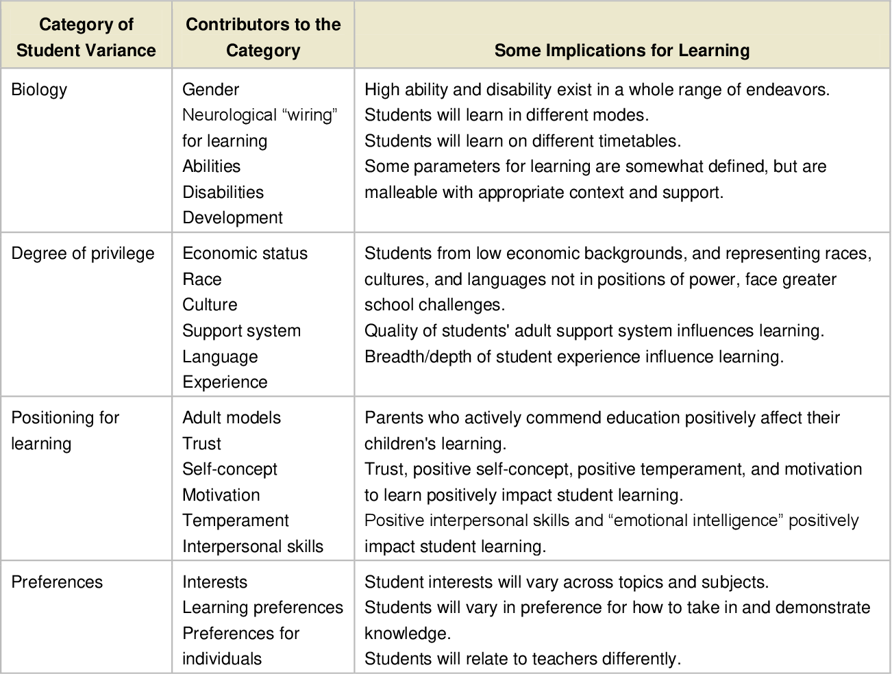 Pdf Integrating Differentiated Instruction And Understanding By Design Connecting Content And Kids Semantic Scholar